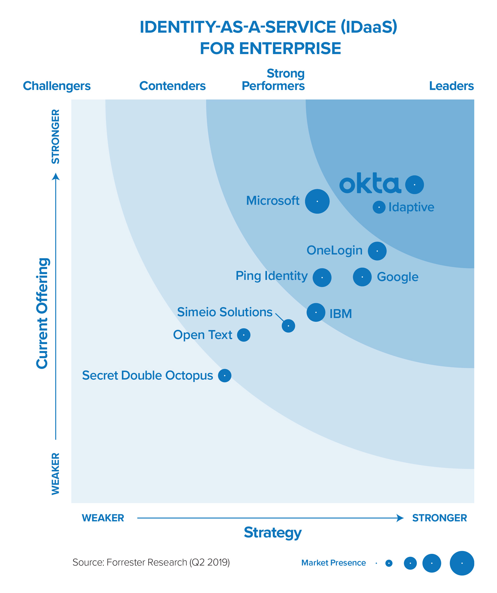 Graph: Identity-as-a-Service (IDaaS) for Enterprise, Forrester (June 2019)