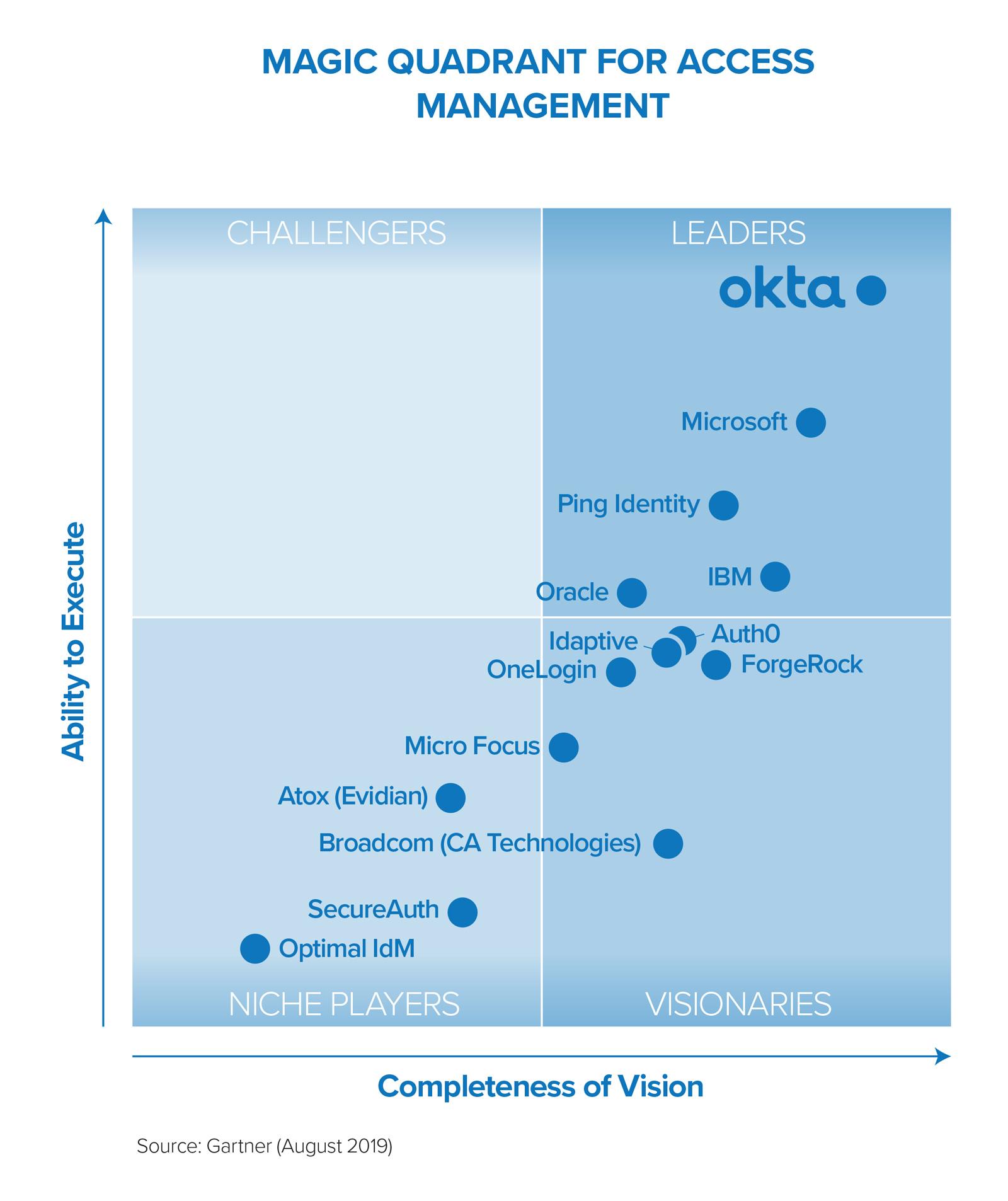 Graph: Magic Quadrants Access Management, Gartner (August 2019)
