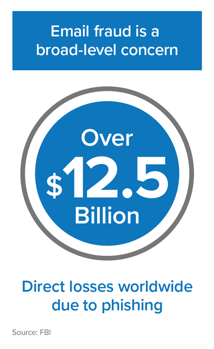 Infographic: Email fraud results in $12.5 Billion in direct losses worldwide due to phishing