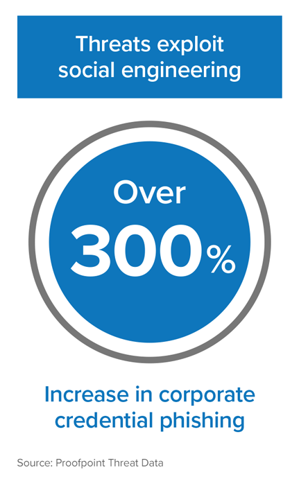 Infographic: Over 300% increase in corporate identity phishing